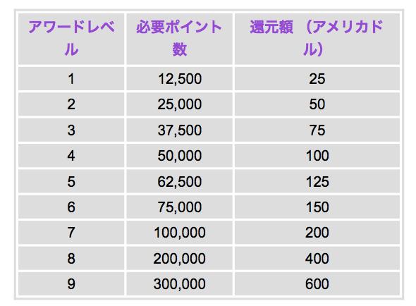 agodaリワードポイントのプレミアムメンバーのポイント表