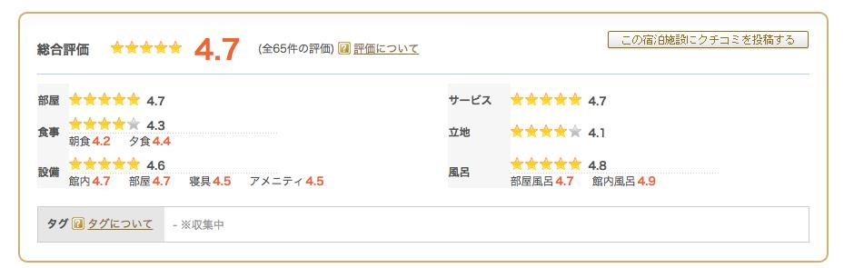 るるぶトラベルで掲載しているホテルの評価