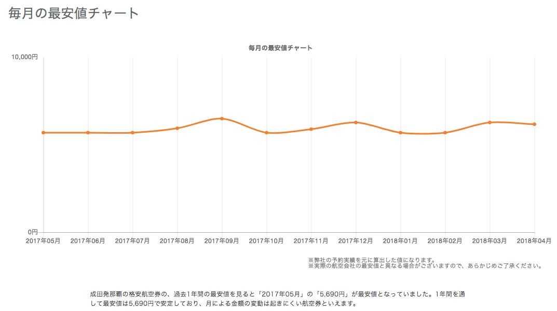 トラべリスト(TRAVELIST)の価格変動チャート
