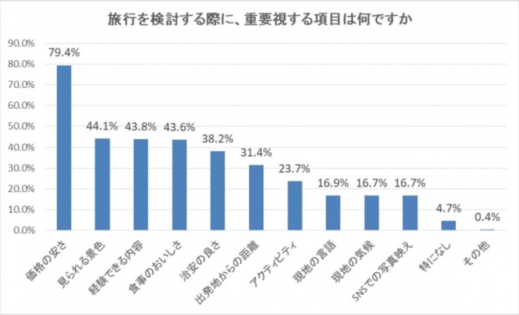 【データ】「学生旅行・卒業旅行のアンケート調査」阪急交通社調べ