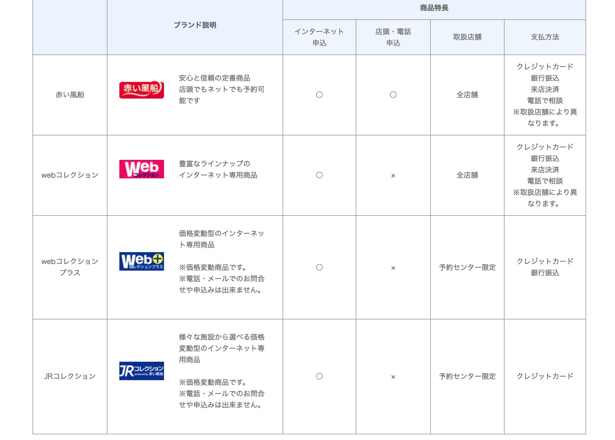 日本旅行の支払い方法一覧