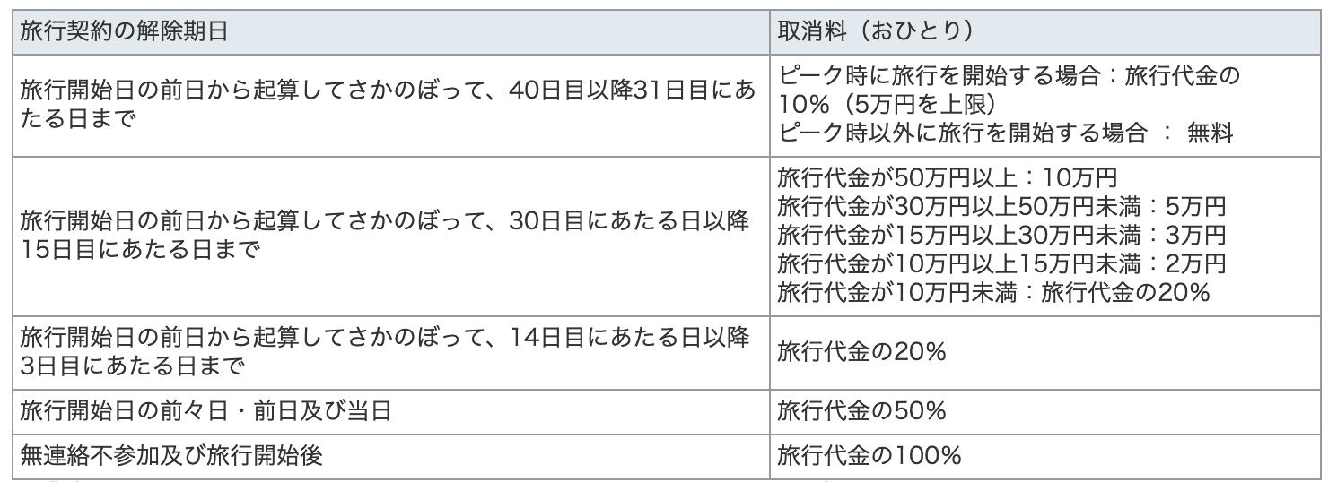 日本旅行の海外ツアー予約の取消料(キャンセル料)