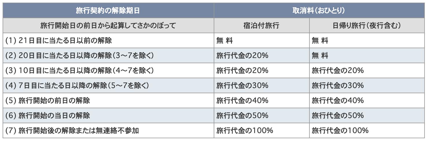 日本旅行の国内ツアー・国内ホテル予約の取消料(キャンセル料)