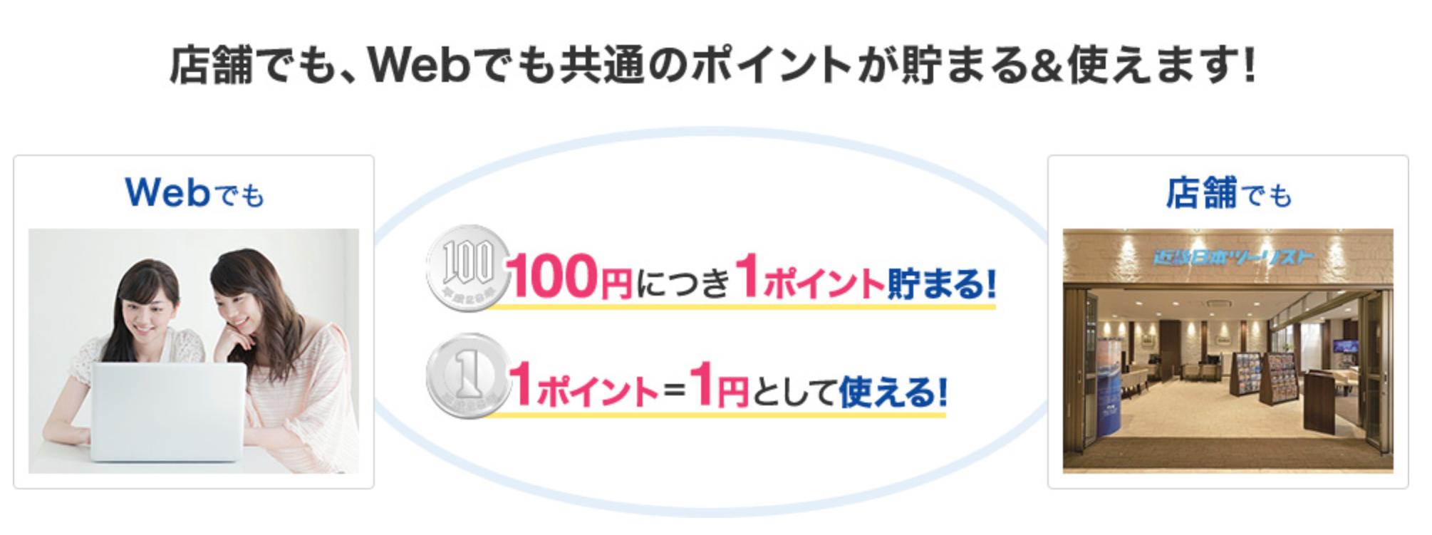 近畿日本ツーリストのポイント制度のトップページ